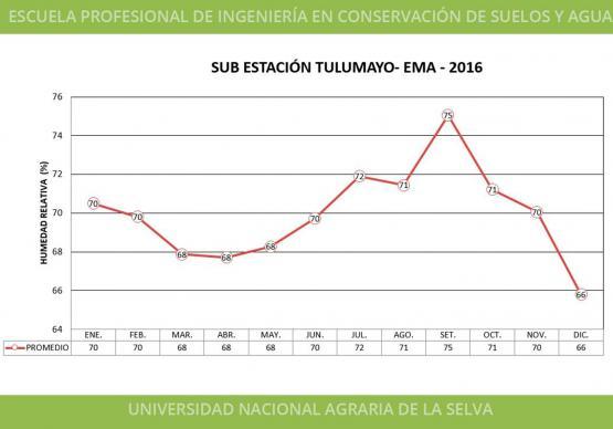 SUB ESTACIÓN TULUMAYO - EMA - 2016 - HUMEDAD RELATIVA