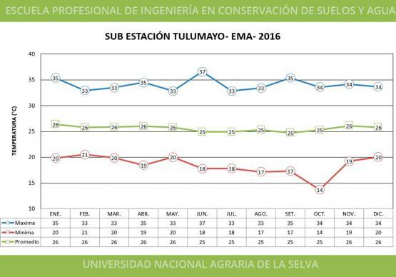 SUB ESTACIÓN TULUMAYO - EMA - 2016 - TEMPERATURA